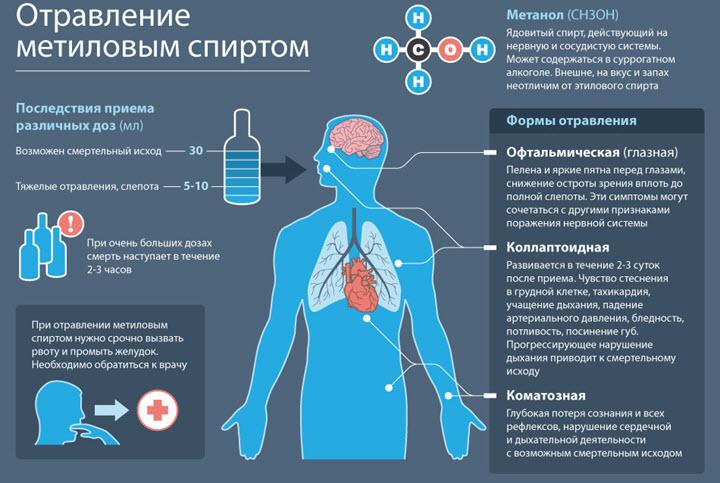 Формы отравления метиловым спиртом